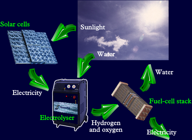 Sunlight falls on the solar-cell array, which makes the electricity that splits water into hydrogen and oxygen in the electrolyser. The gases are then reunited to form water in the fuel-cell, producing electricity after sunset.