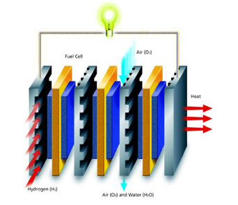 A PEM fuel-cell stack